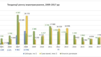 Украинские аграрии все чаще страхуют урожай