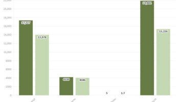 Експорт українського зерна відстає на 10 млн т з початку сезону